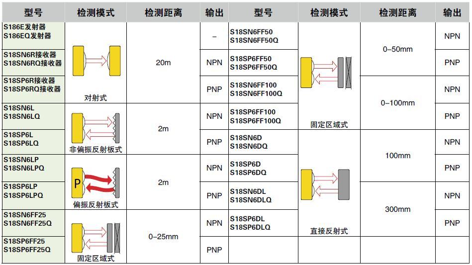 美國邦納S18光電傳感器