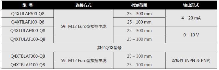 美國邦納Q4X測距傳感器